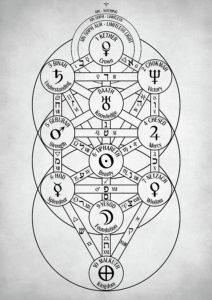 Kabbalah esotericism